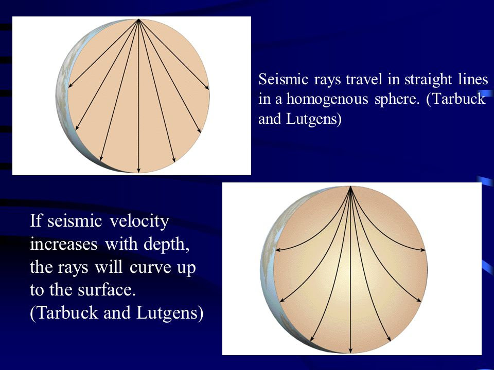 Seismic rays travel in straight lines in a homogenous sphere