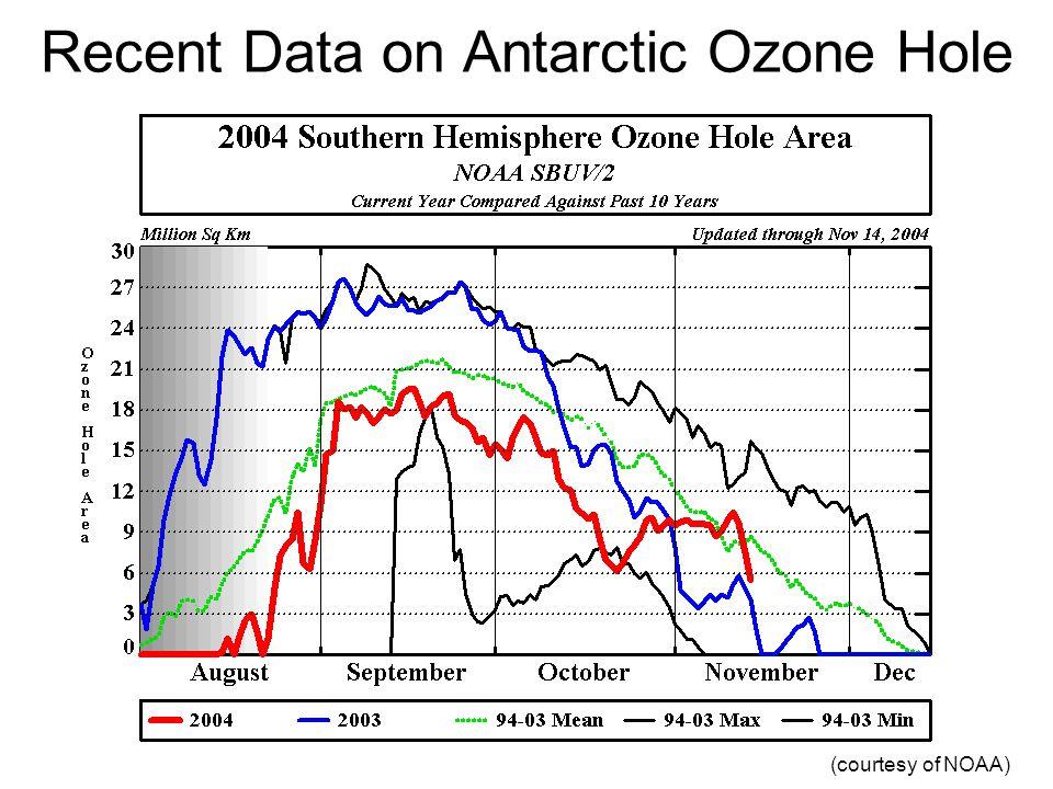 Recent Data on Antarctic Ozone Hole