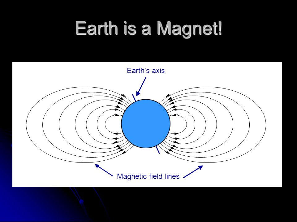 Earth is a Magnet! Earth's axis Magnetic field lines