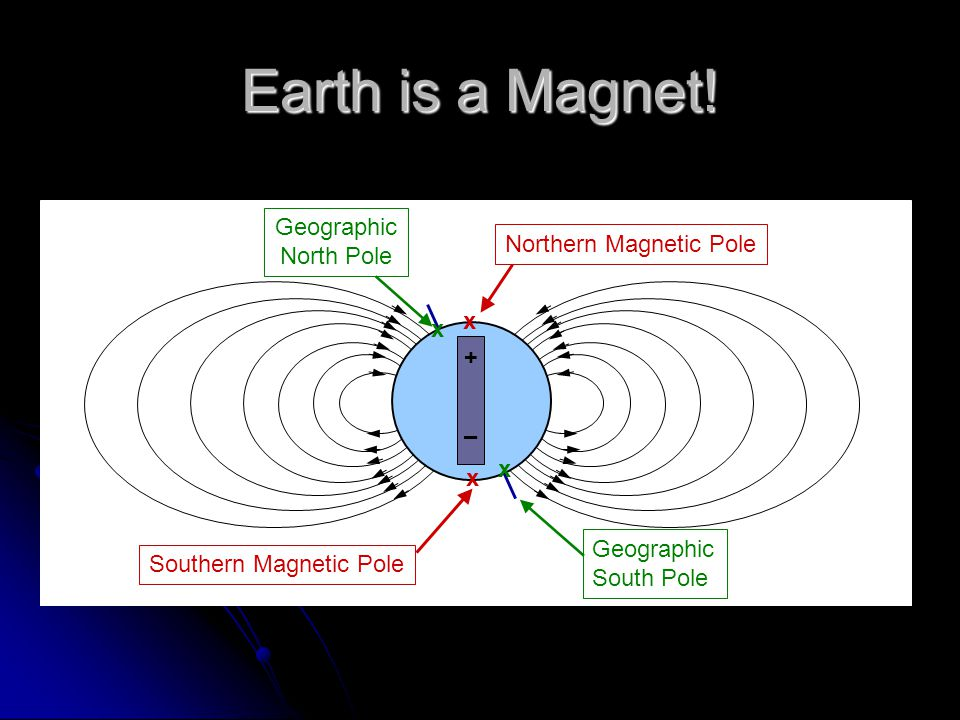 Earth is a Magnet! Geographic North Pole Northern Magnetic Pole x + –