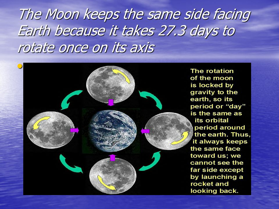 The Moon keeps the same side facing Earth because it takes 27