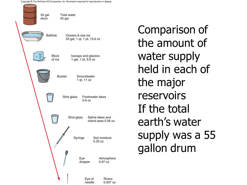 Comparison of the amount of water supply held in each of the major reservoirs
