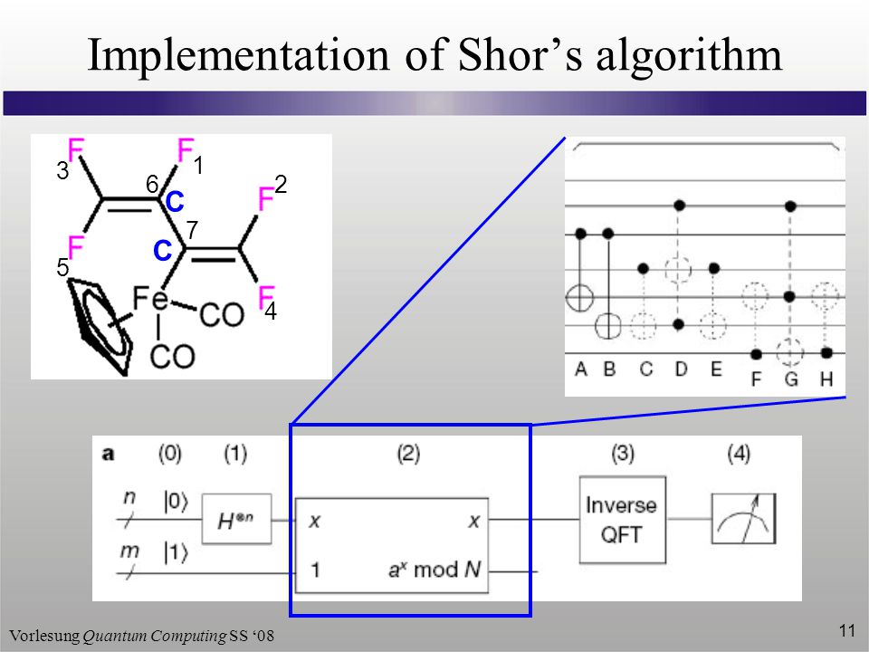 Implementation of Shor's algorithm