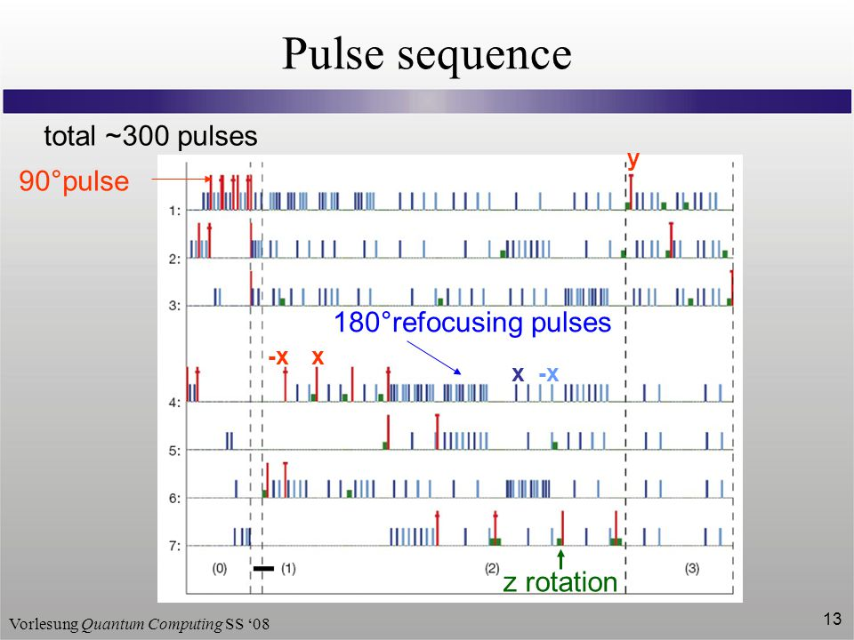 Pulse sequence total ~300 pulses 90°pulse 180°refocusing pulses