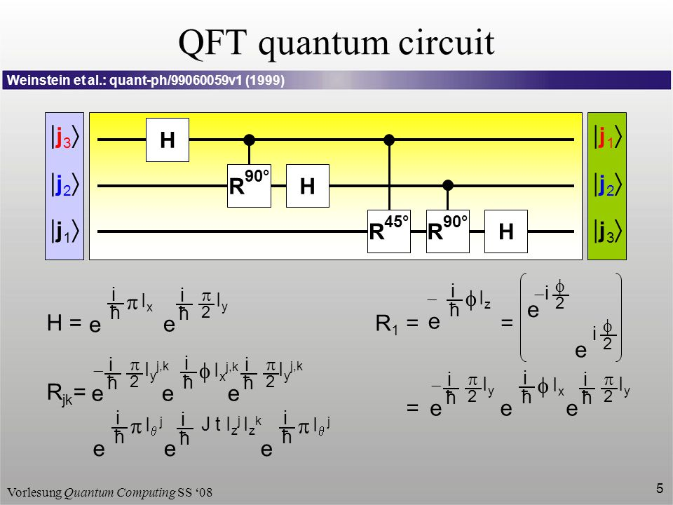 QFT quantum circuit |j3 |j2 |j1 |j1 |j2 |j3 H R R H R H e H = p