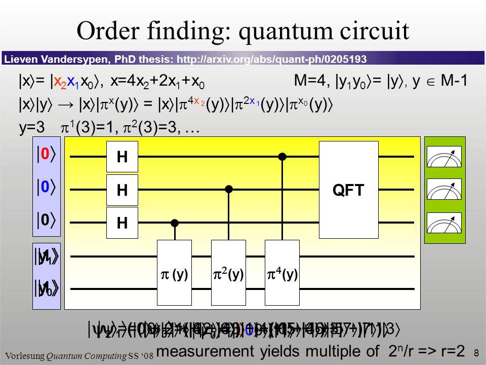 Order finding: quantum circuit