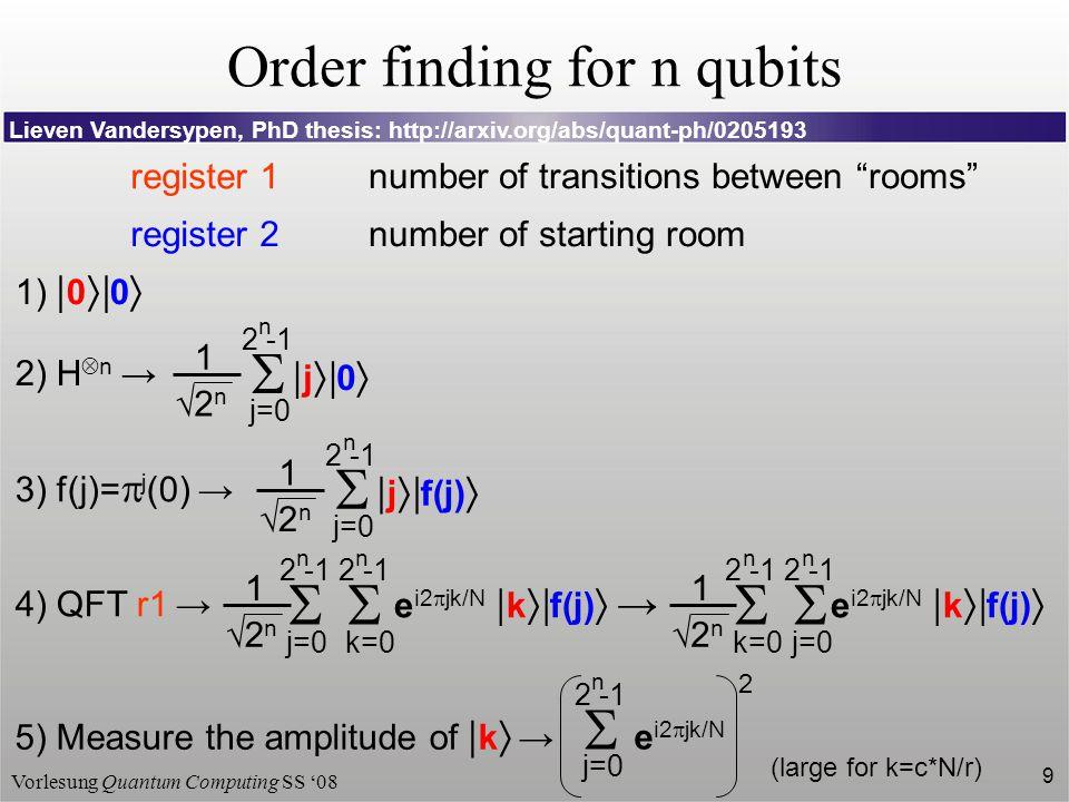 Order finding for n qubits