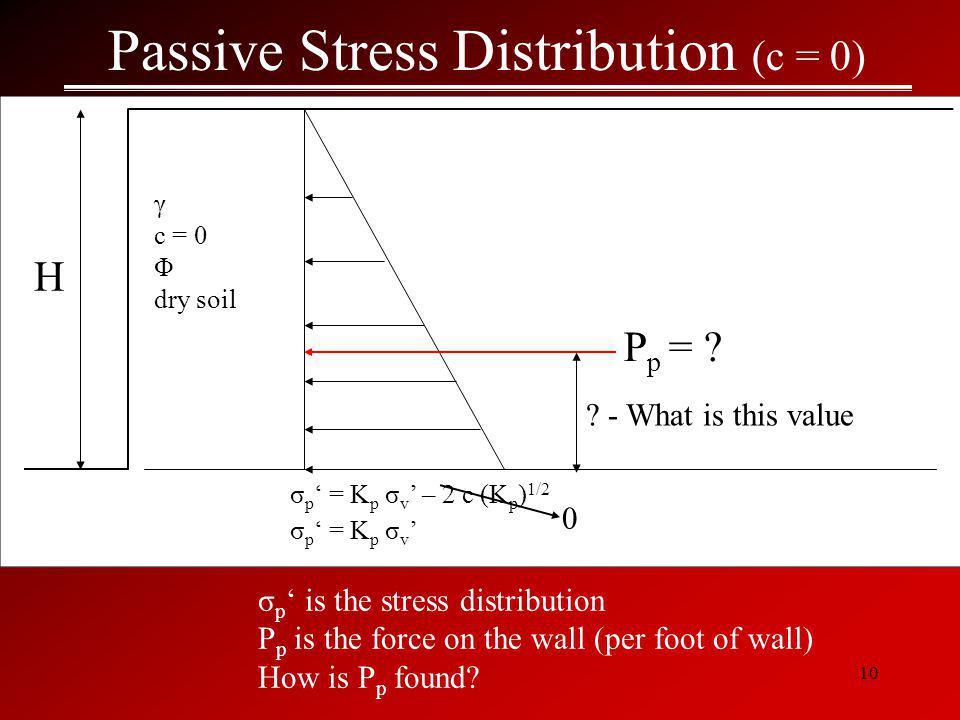 Passive Stress Distribution (c = 0)