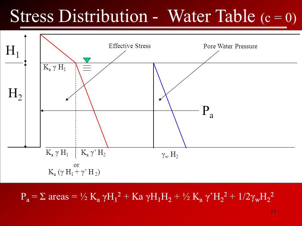 Stress Distribution - Water Table (c = 0)
