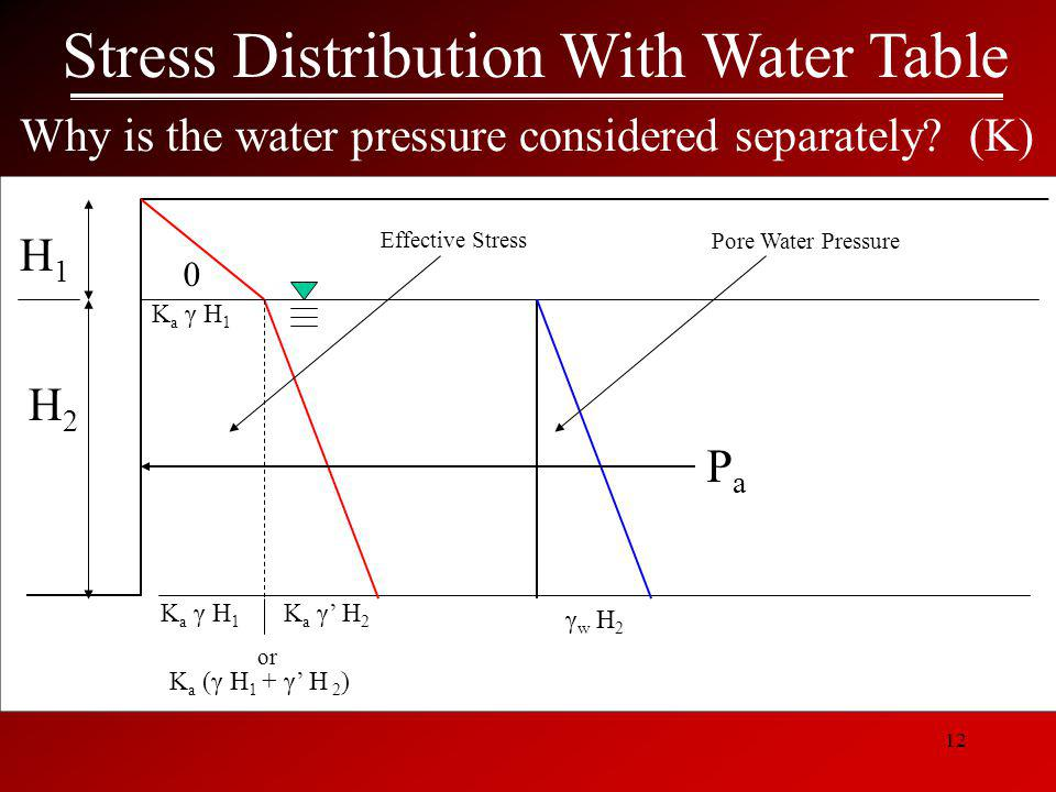 Stress Distribution With Water Table