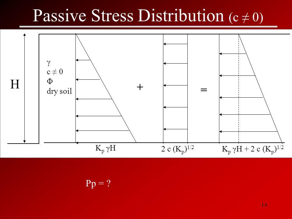 Passive Stress Distribution (c ≠ 0)