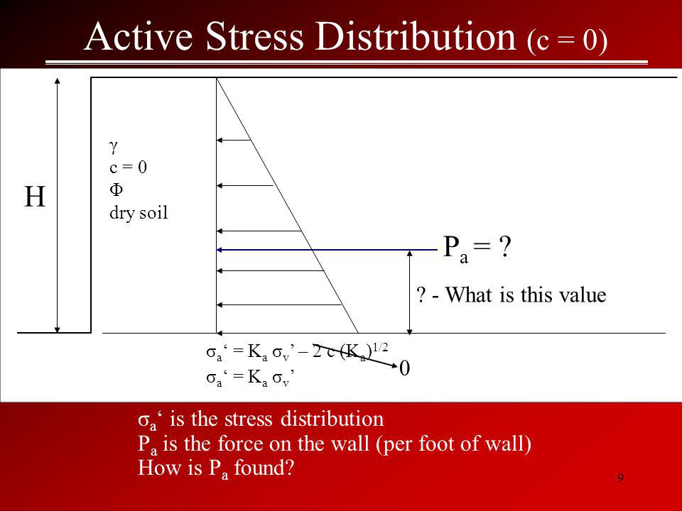 Active Stress Distribution (c = 0)