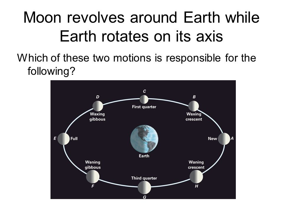 Moon revolves around Earth while Earth rotates on its axis