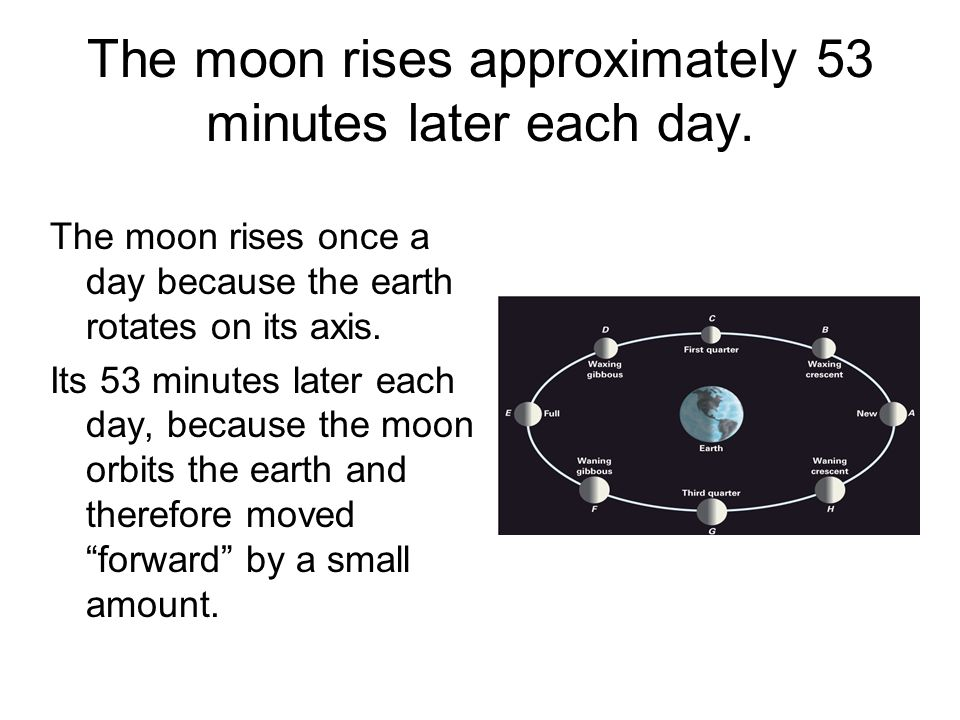 The moon rises approximately 53 minutes later each day.
