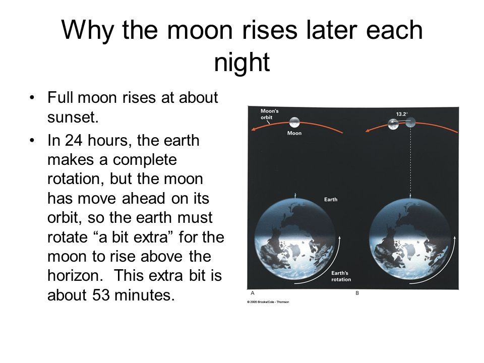 Why the moon rises later each night