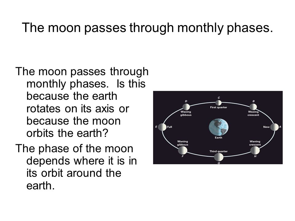 The moon passes through monthly phases.