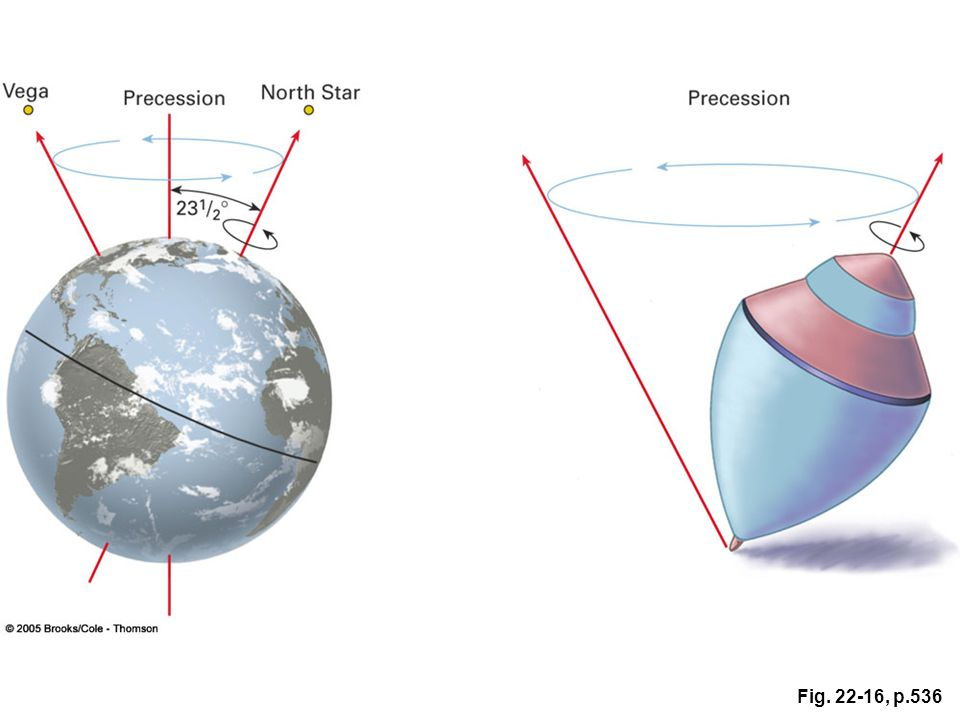 Figure 22.16 The Earth's axis wobbles or precesses like a top, completing one precession cycle every26,000 years.