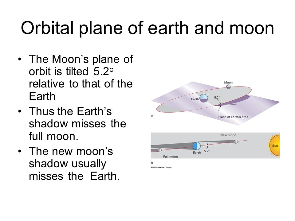 Orbital plane of earth and moon