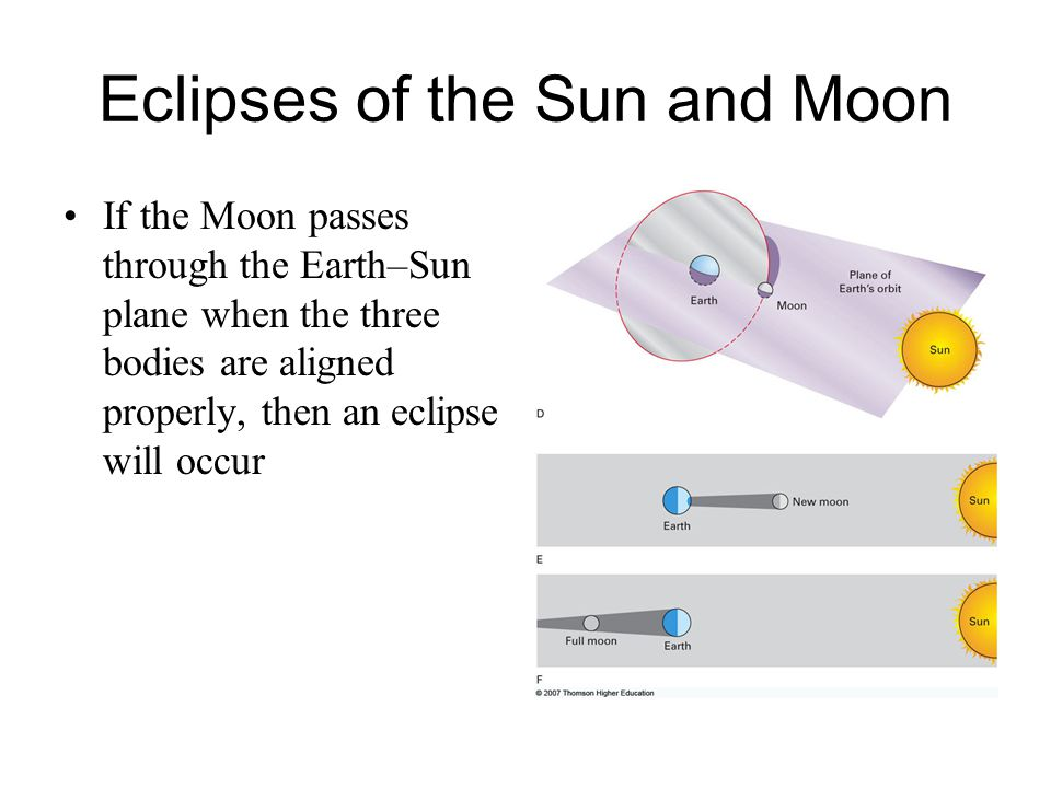 Eclipses of the Sun and Moon