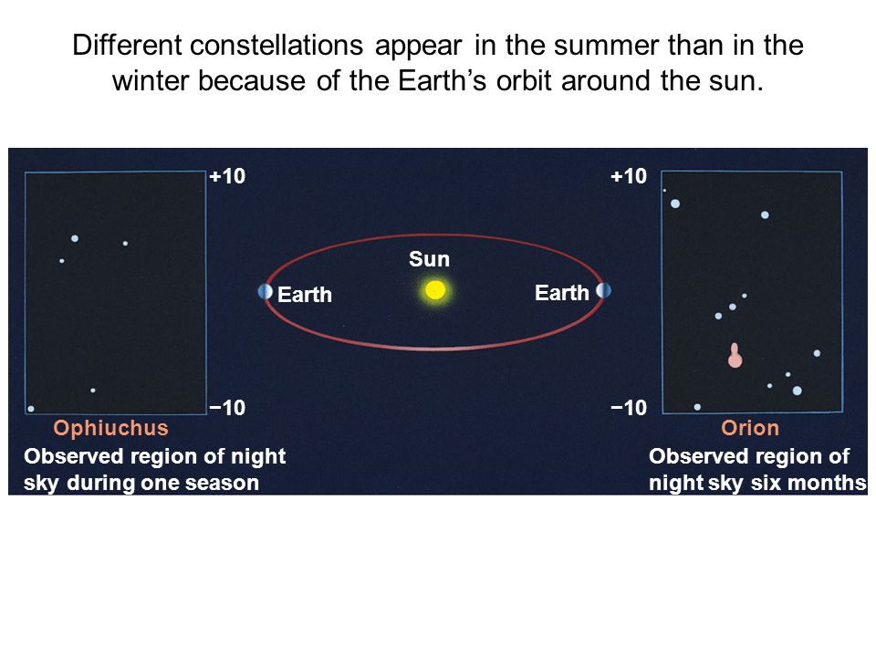Different constellations appear in the summer than in the winter because of the Earth's orbit around the sun.