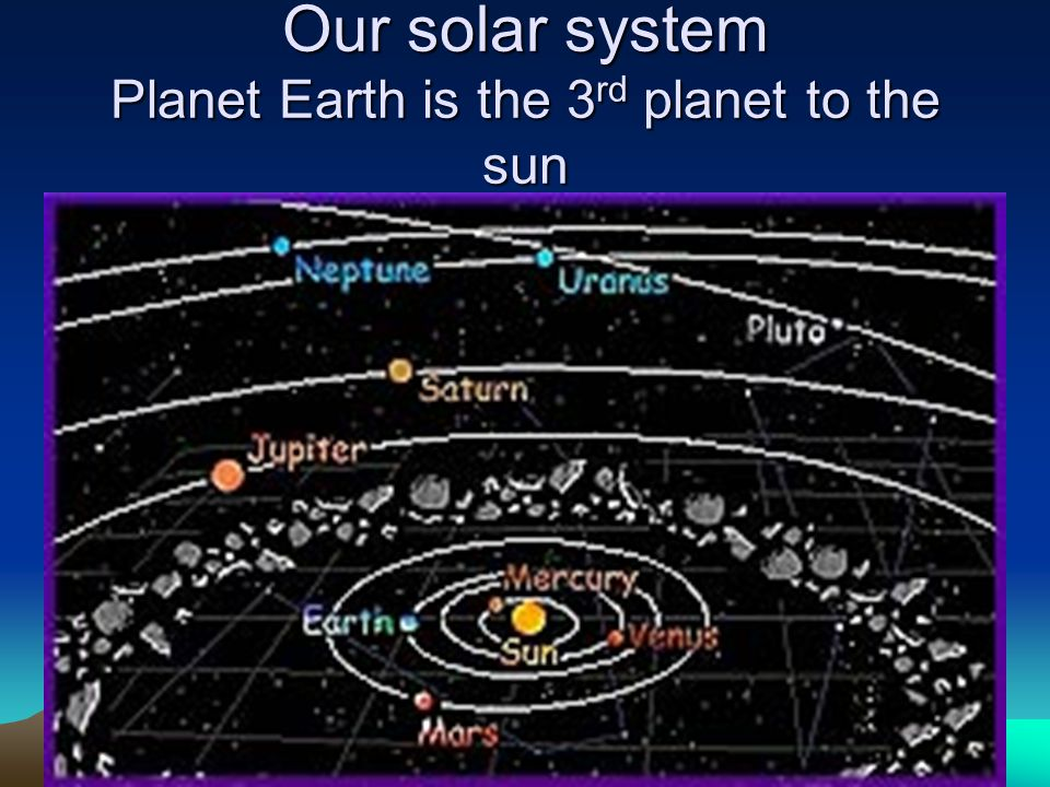 Our solar system Planet Earth is the 3rd planet to the sun