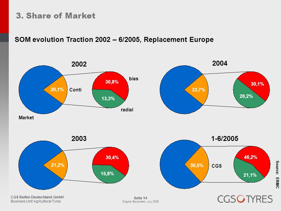 3. Share of Market SOM evolution Traction 2002 – 6/2005, Replacement Europe. Market. 2002. 20,1%