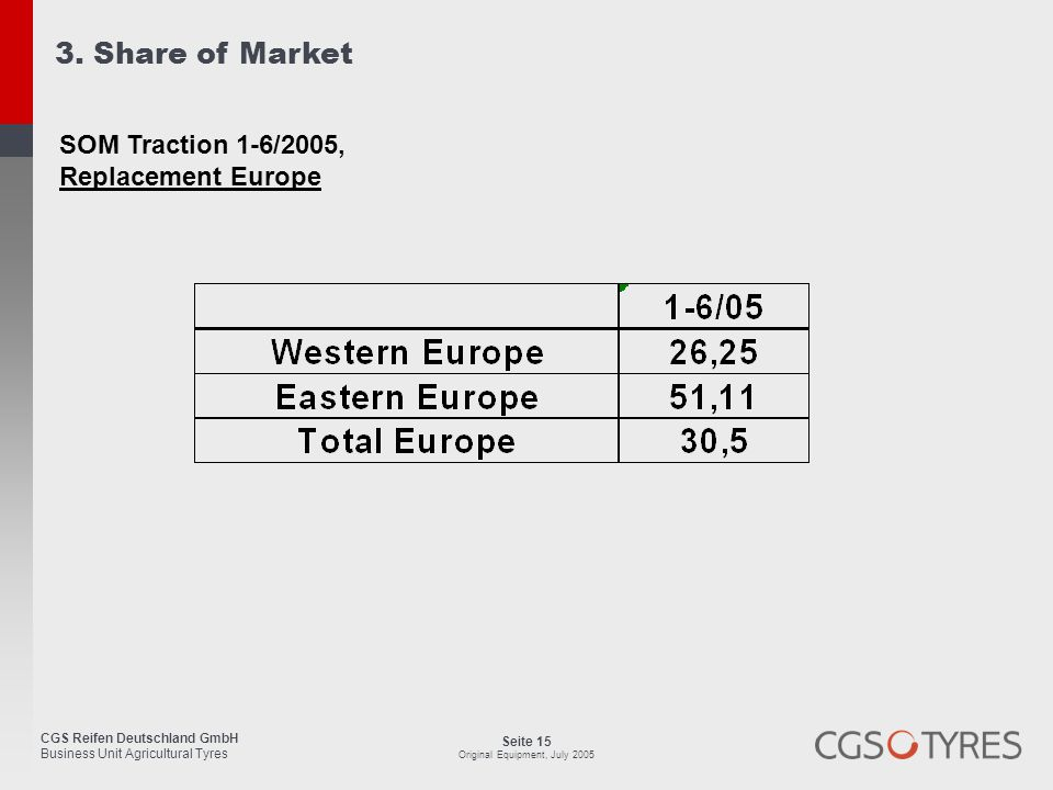 3. Share of Market SOM Traction 1-6/2005, Replacement Europe