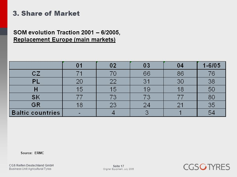 3. Share of Market SOM evolution Traction 2001 – 6/2005,