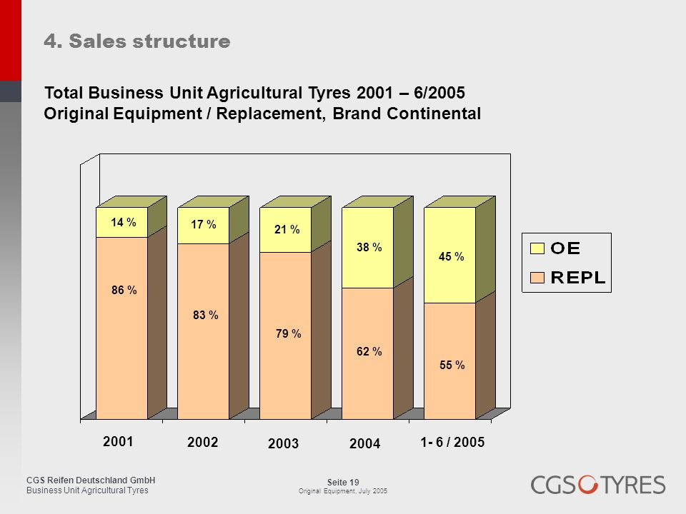 4. Sales structure Total Business Unit Agricultural Tyres 2001 – 6/2005. Original Equipment / Replacement, Brand Continental.