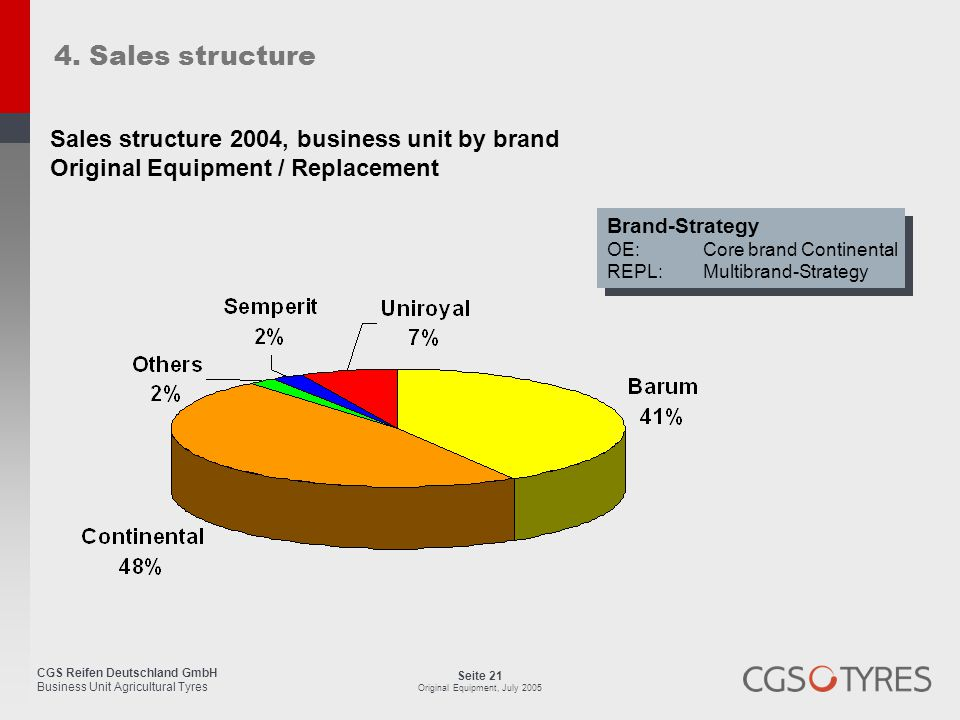 4. Sales structure Sales structure 2004, business unit by brand