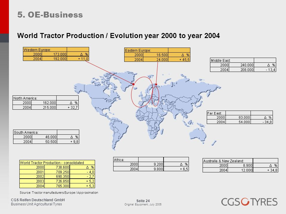 5. OE-Business World Tractor Production / Evolution year 2000 to year 2004
