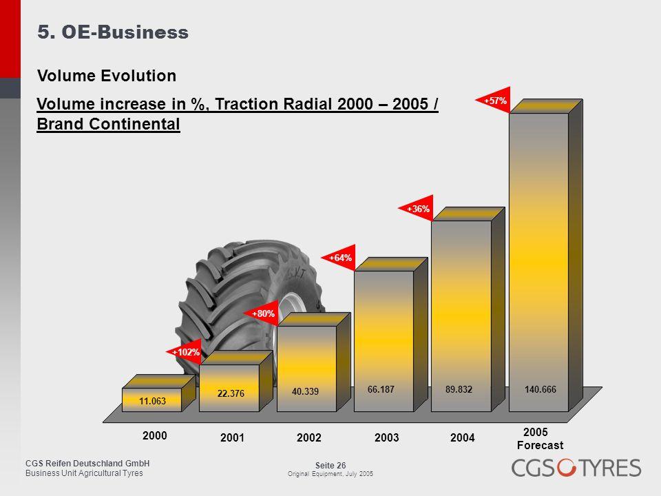 5. OE-Business Volume Evolution