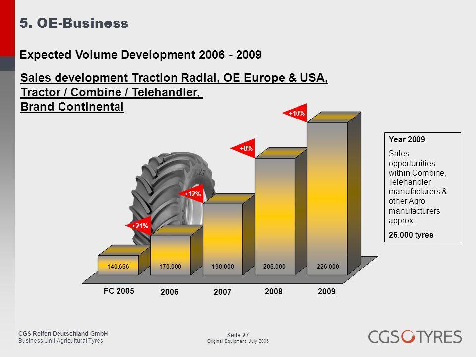 5. OE-Business Expected Volume Development 2006 - 2009