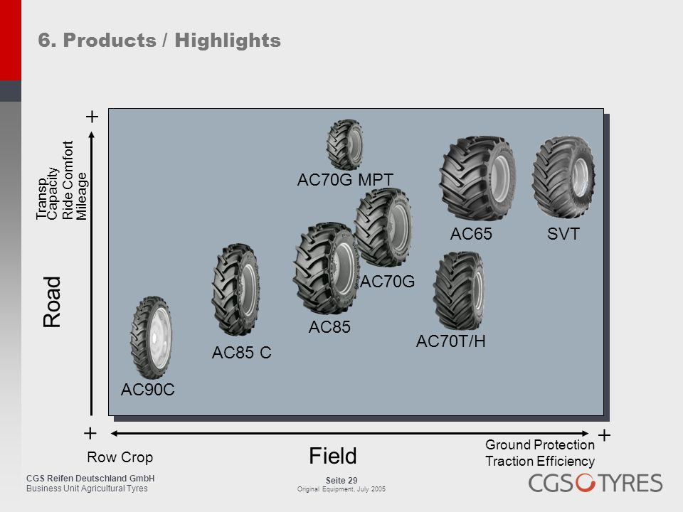 + Road + + Field 6. Products / Highlights AC70G MPT AC65 SVT AC70G