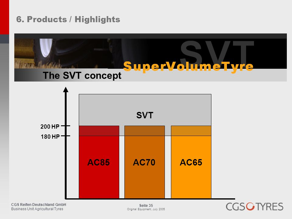 The SVT concept AC85 AC70 AC65 SVT 6. Products / Highlights 200 HP
