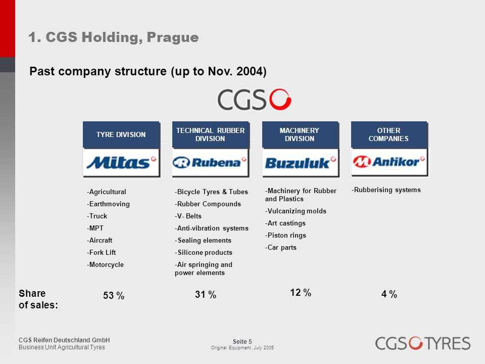 1. CGS Holding, Prague Past company structure (up to Nov. 2004) Share