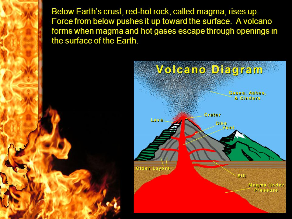 Below Earth's crust, red-hot rock, called magma, rises up