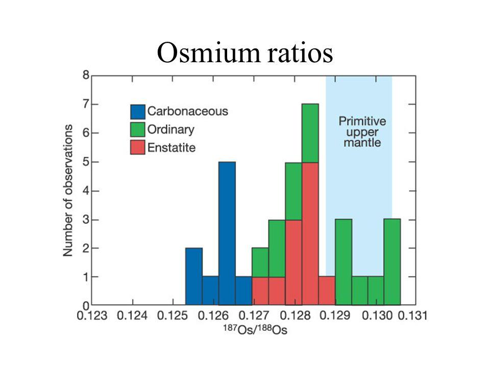 Osmium ratios