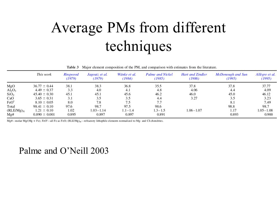 Average PMs from different techniques