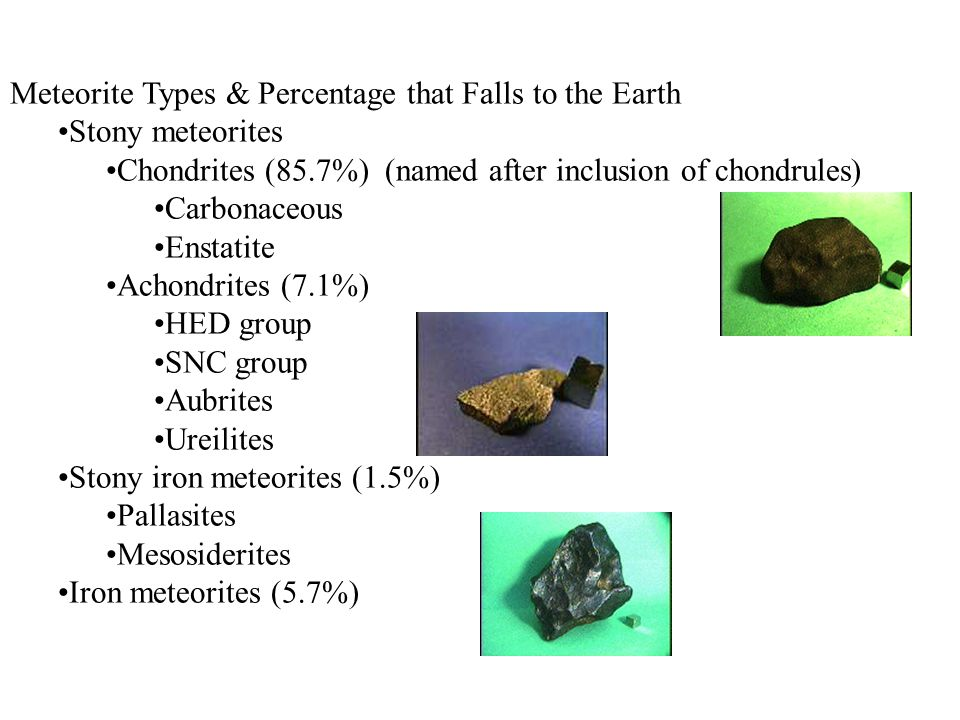 Meteorite Types & Percentage that Falls to the Earth