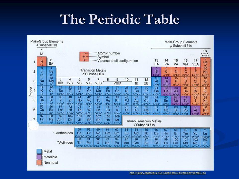 The Periodic Table http://library.tedankara.k12.tr/chemistry/vol1/atomstr/trans50.jpg
