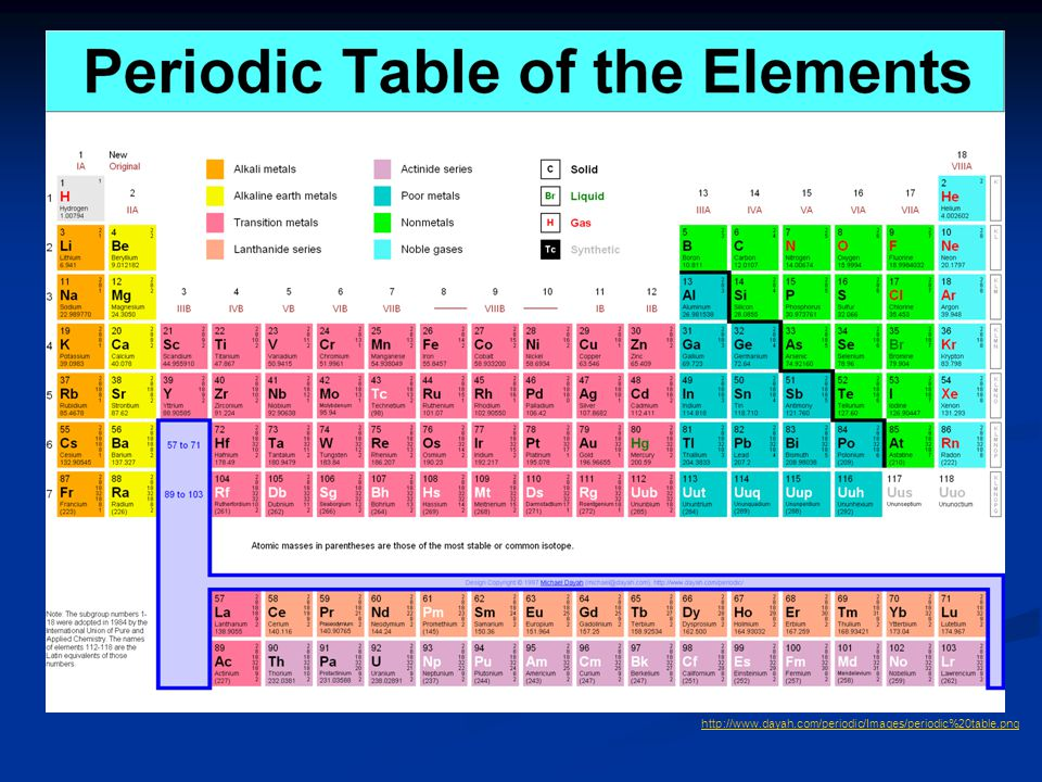 http://www.dayah.com/periodic/Images/periodic%20table.png