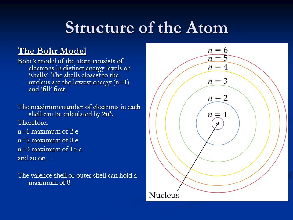 Structure of the Atom The Bohr Model