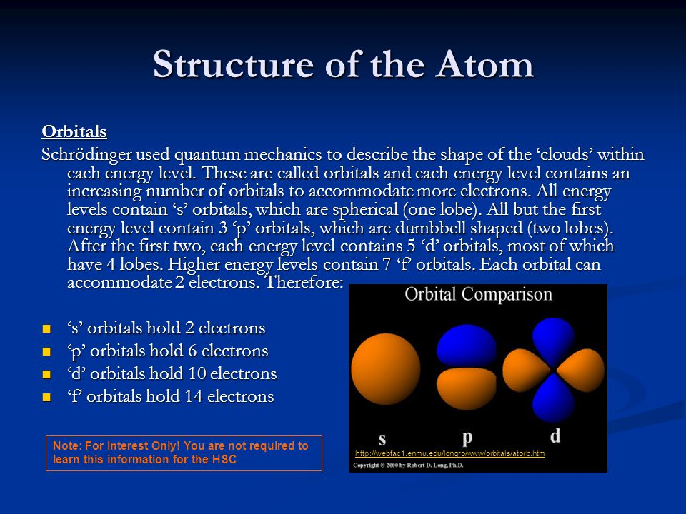 Structure of the Atom Orbitals