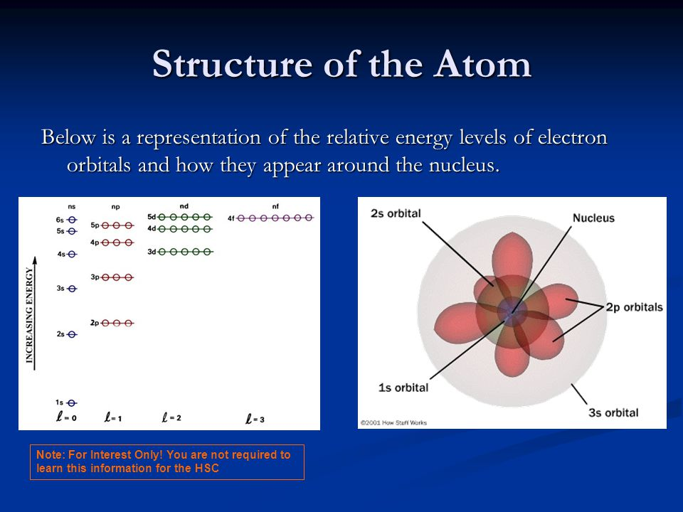 Structure of the Atom Below is a representation of the relative energy levels of electron orbitals and how they appear around the nucleus.