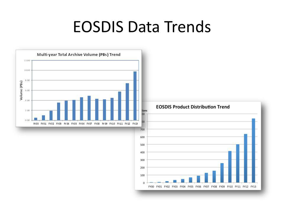 EOSDIS Data Trends For the Discipline pie chart Others: Cryosphere