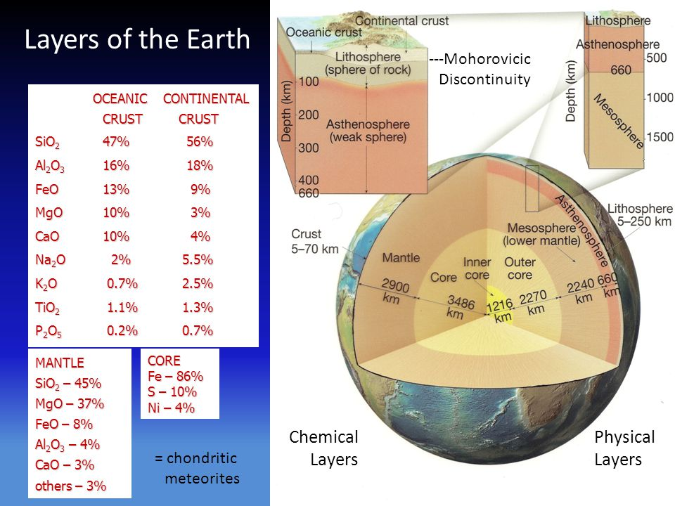 Layers of the Earth Chemical Layers Physical Layers --Mohorovicic