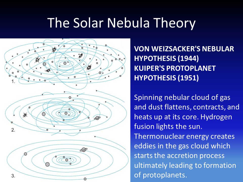 The Solar Nebula Theory