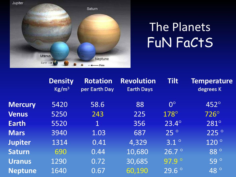 The Planets FuN FaCtS Density Rotation Revolution Tilt Temperature