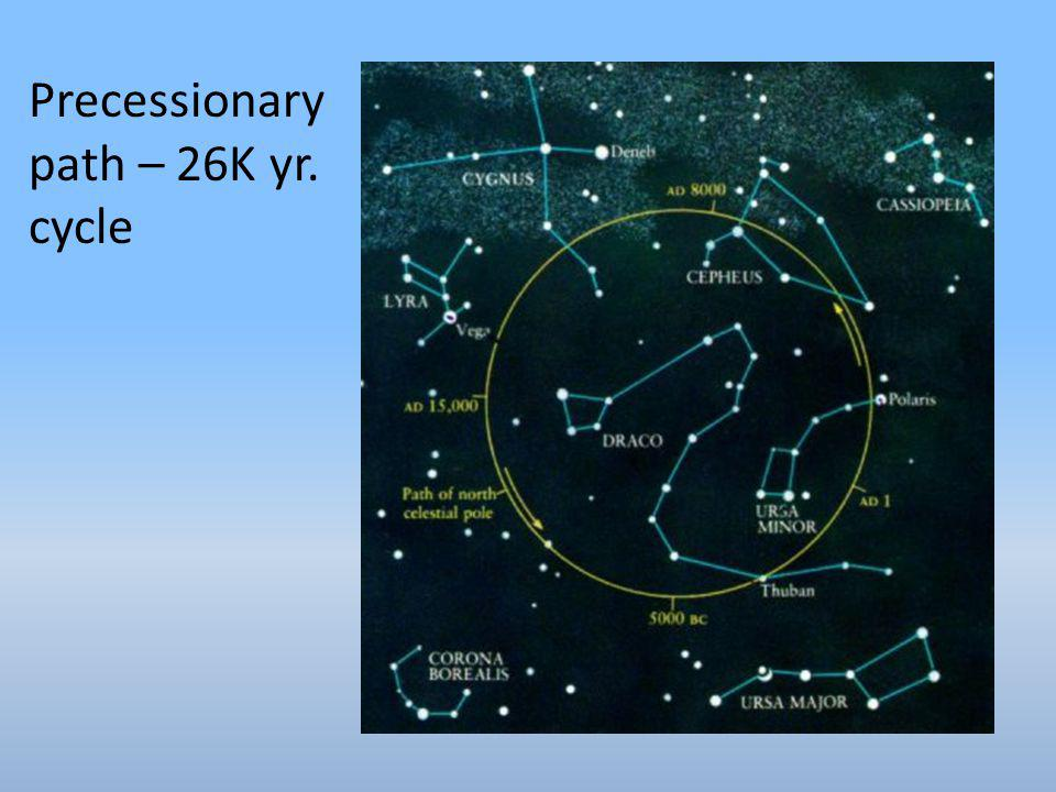 Precessionary path – 26K yr. cycle